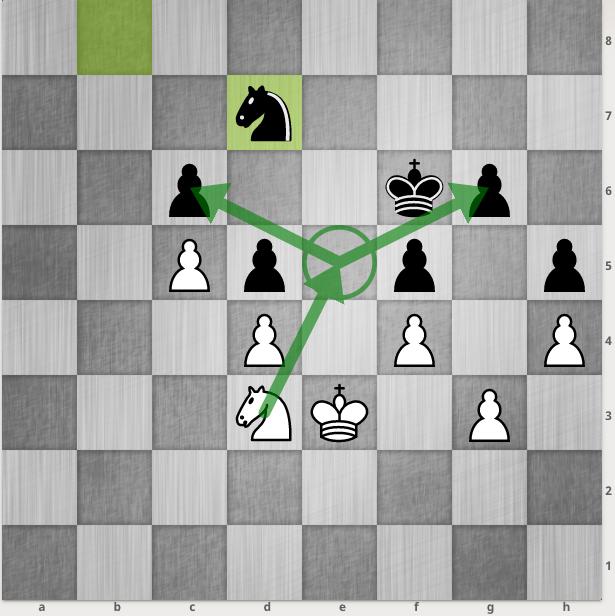Sau khi đã khoá cấu trúc tốt, Nakamura đưa mã vào ô e5, để cùng lúc doạ bắt hai tốt đen ở c6 và g6. Carlsen không thể cùng lúc giữ được cả hai tốt này.