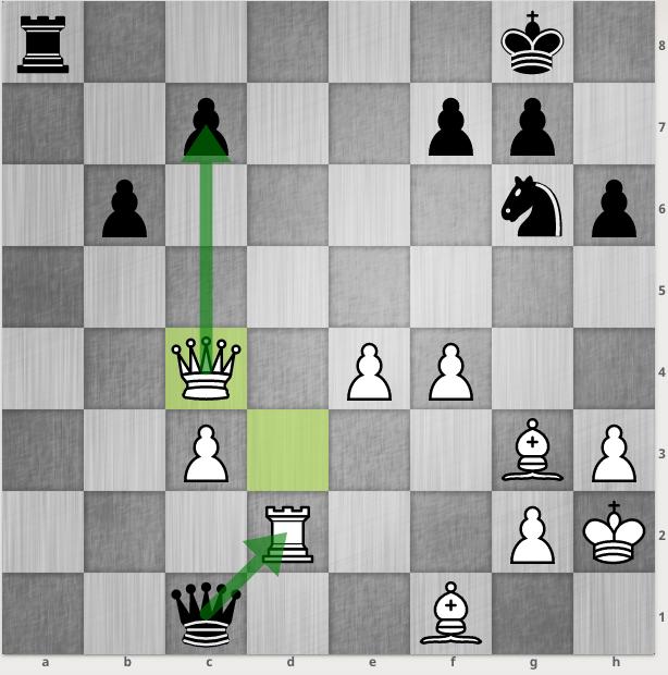 Đen bắt xe trắng, nhưng Hậu trắng ăn tốt c7 và doạ bắt tiếp tốt b6.