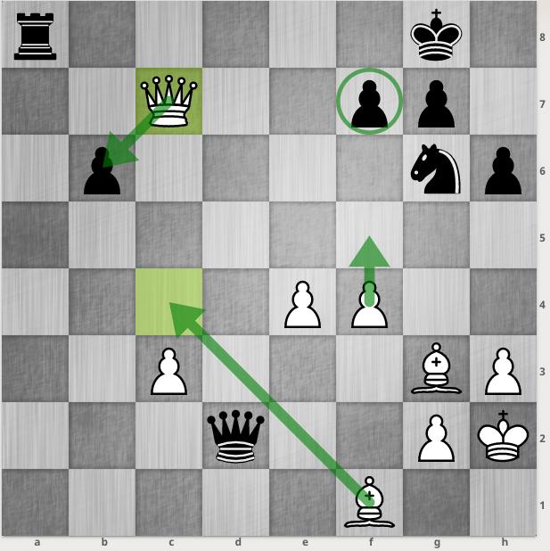 Trắng thiệt chất, nhưng nhiều cơ hội tấn công vào những điểm yếu của Đen. Trong cờ chớp, thế chủ động quan trọng do các kỳ thủ không đủ thời gian tìm ra những nước phòng ngự tốt nhất.