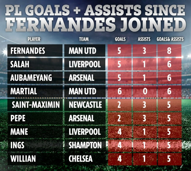 Man Utd dẫn đầu về điểm sau khi mua Fernandes