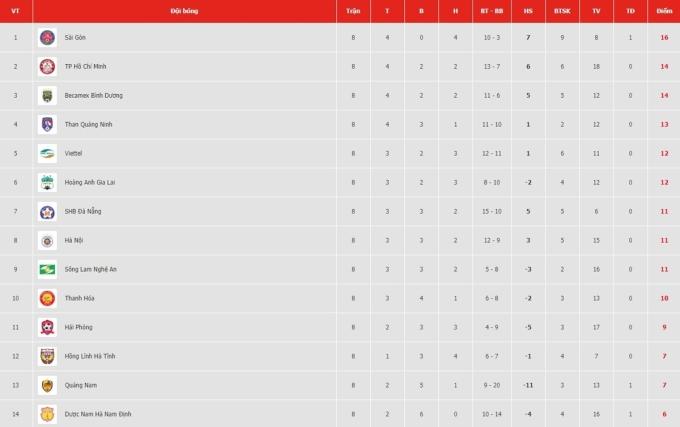 Bảng điểm V-League sau 8 vòng.