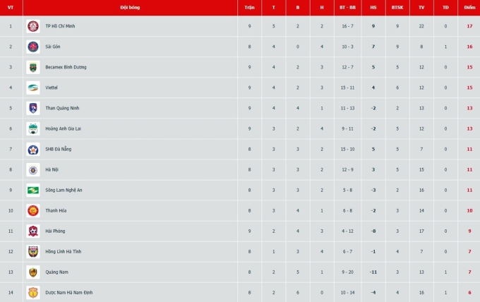 TP HCM lên đỉnh bảng, hơn đội xếp thứ nhì Sài Gòn một điểm.