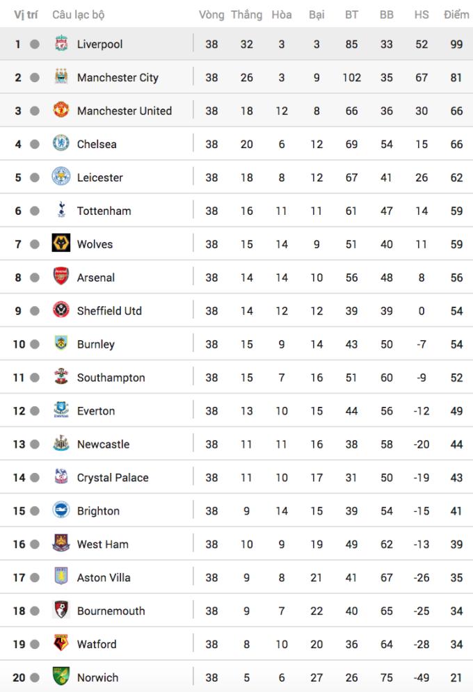Man Utd đứng thứ ba Ngoại hạng Anh