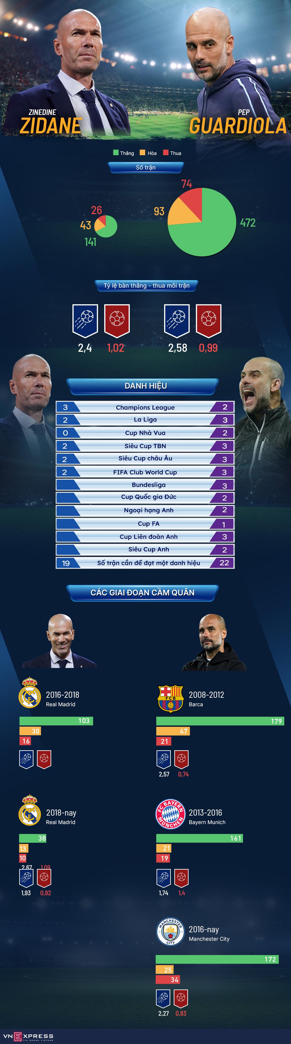 Tương quan giữa Guardiola và Zidane