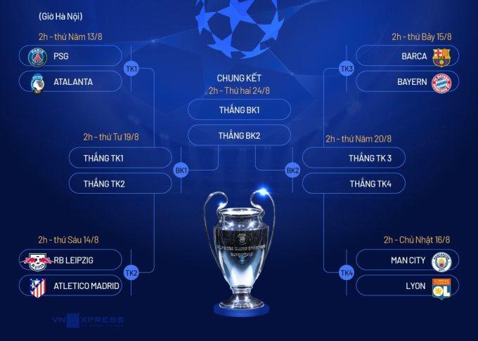 Chỉ còn hai nhà cựu vô địch ở Champions League - 2