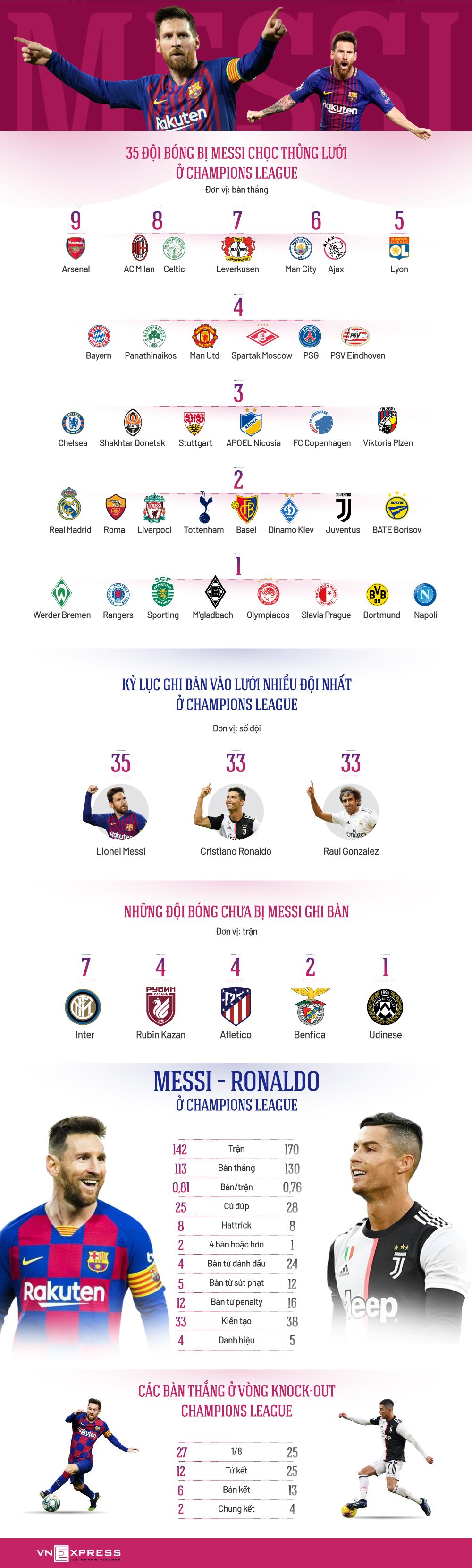 Những nạn nhân của Messi
