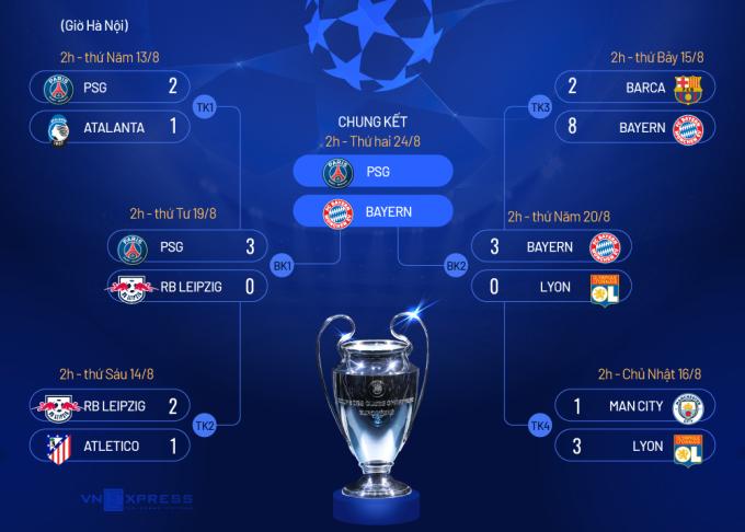 Bayern đấu PSG ở chung kết Champions League - 10