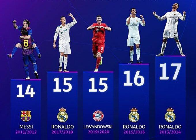 Số bàn thắng nhiều nhất được ghi bởi một cầu thủ trong một mùa Champions League. Lewandowski vẫn còn một trận chưa đấu. Ảnh: UEFA.