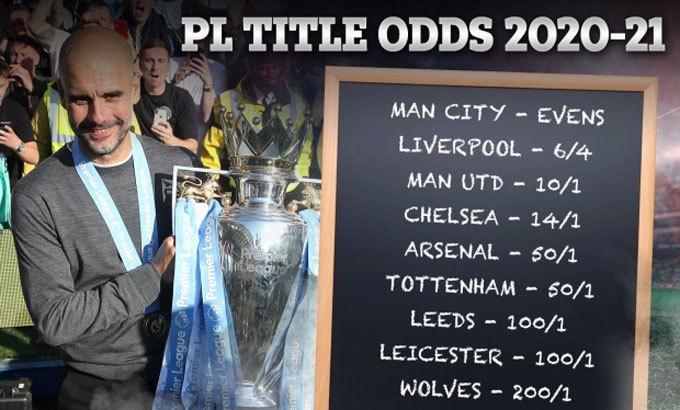 Man City được kỳ vọng giành lại chức vô địch sau một mùa chật vật đuổi theo Liverpool. Ảnh: Sun.