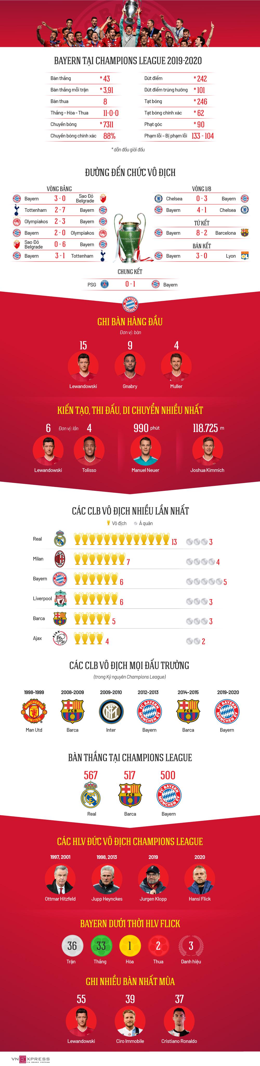 Dấu ấn thống trị của Bayern tại Champions League
