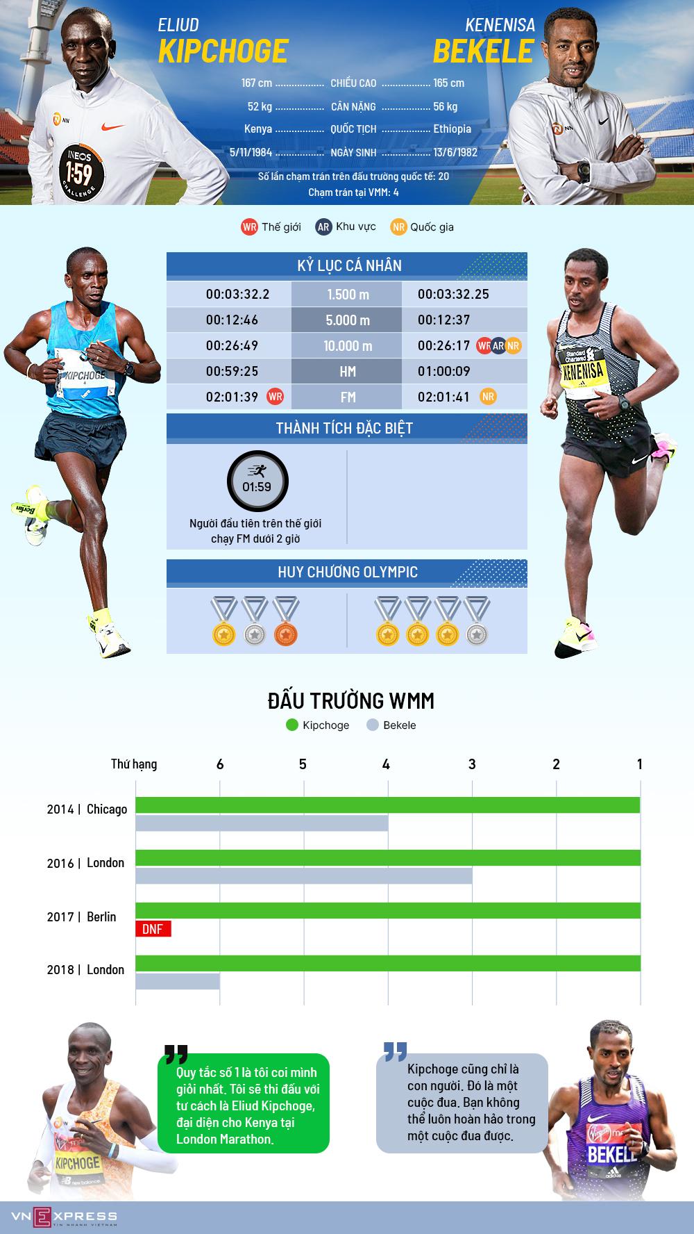 Kipchoge - Bekele: Hướng đến cuôc đua lịch sử của marathon