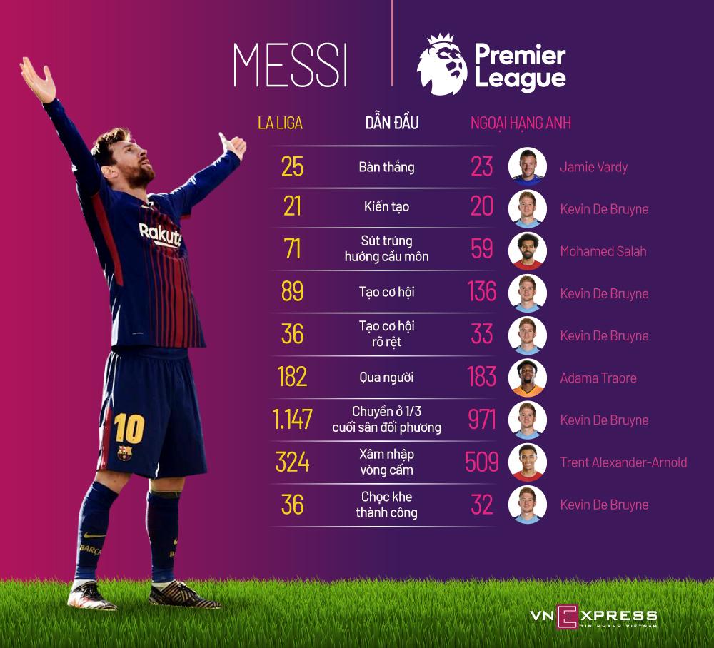 Messi áp đảo Ngoại hạng Anh