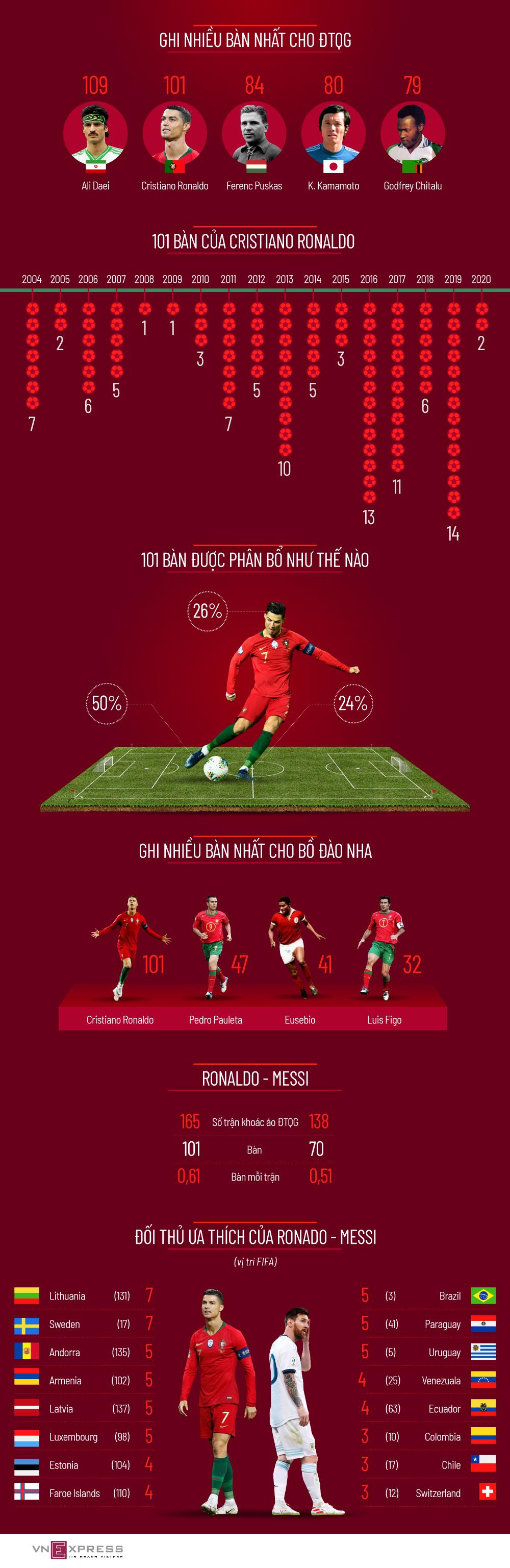 101 bàn của Ronaldo cho Bồ Đào Nha