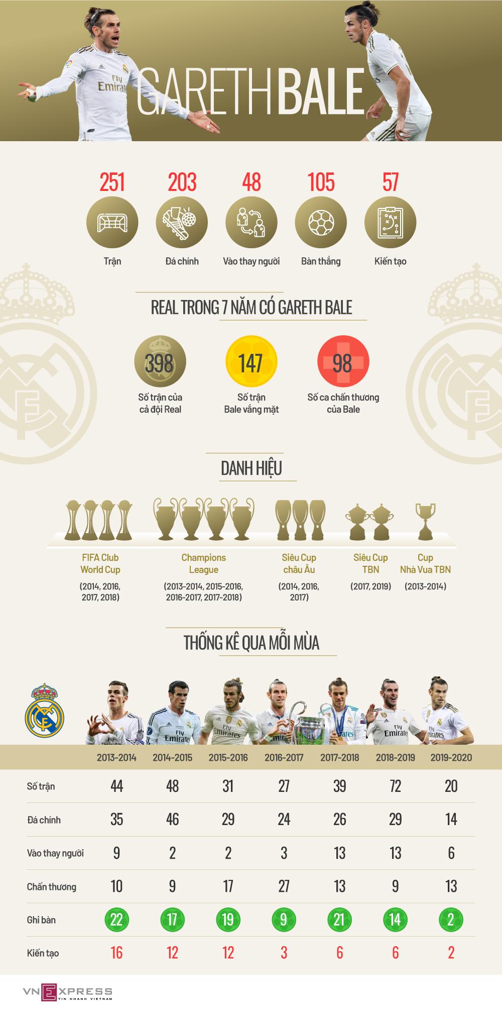 Bảy năm của Gareth Bale ở Real