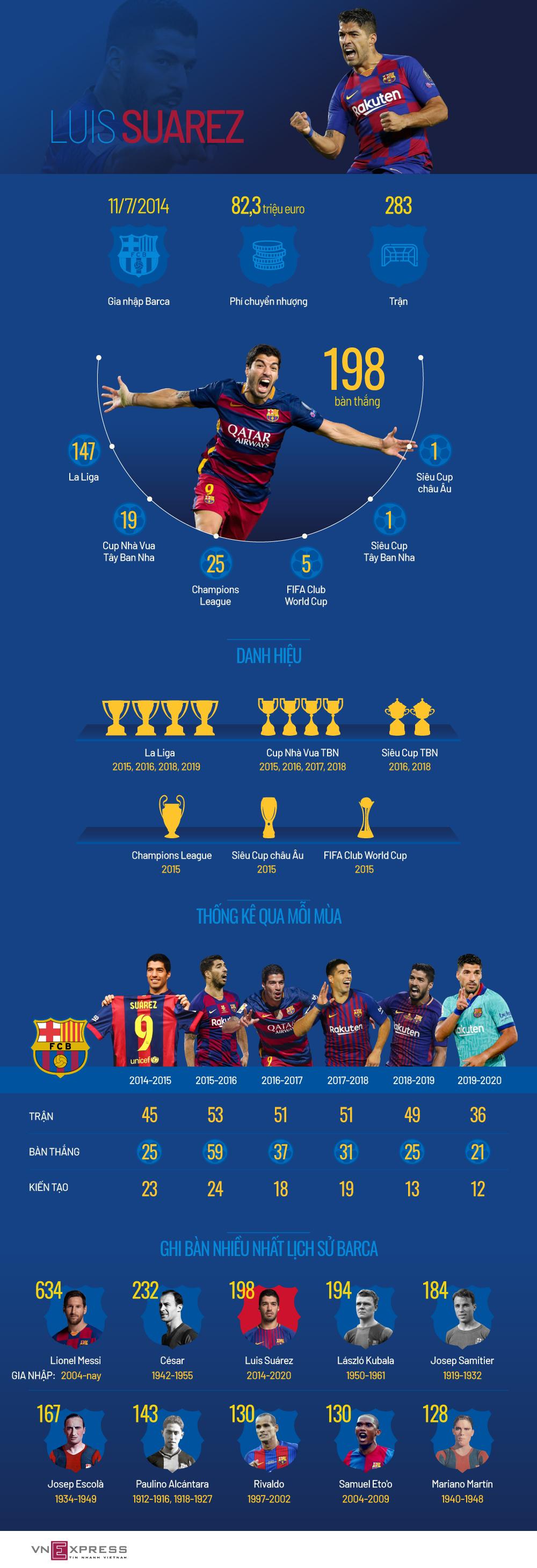 Sáu năm của Suarez ở Barca