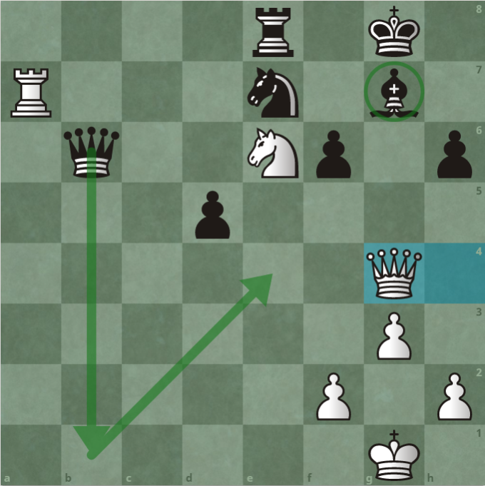 Thế cờ sau 32.Qg4. Hậu trắng vừa bảo vệ mã e6, vừa dọa chiếu hết ở g7. Nhưng, hậu đen nhanh hơn một nhịp, với nước chiếu b1, buộc vua đen lên g2. Sau đó, hậu