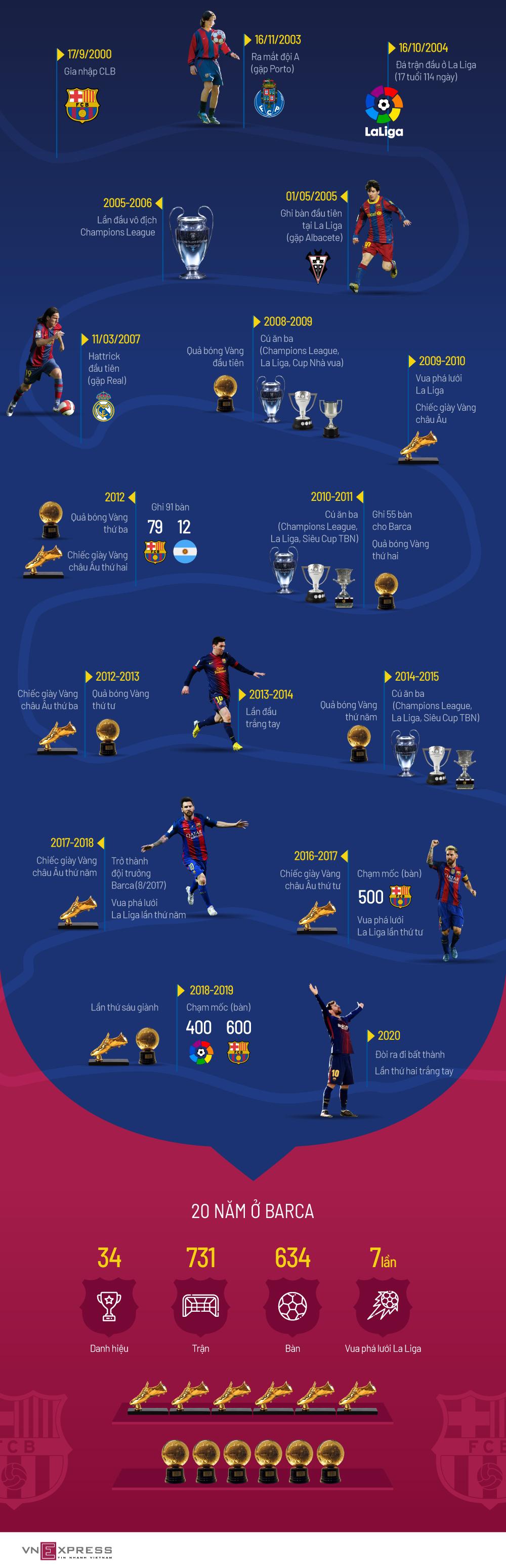 20 năm Lionel Messi gắn bó với Barca