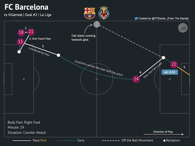 Bàn thắng thứ hai của Fati là minh chứng cho lối chơi trực diện hơn mà Barca theo đuổi với Koeman.