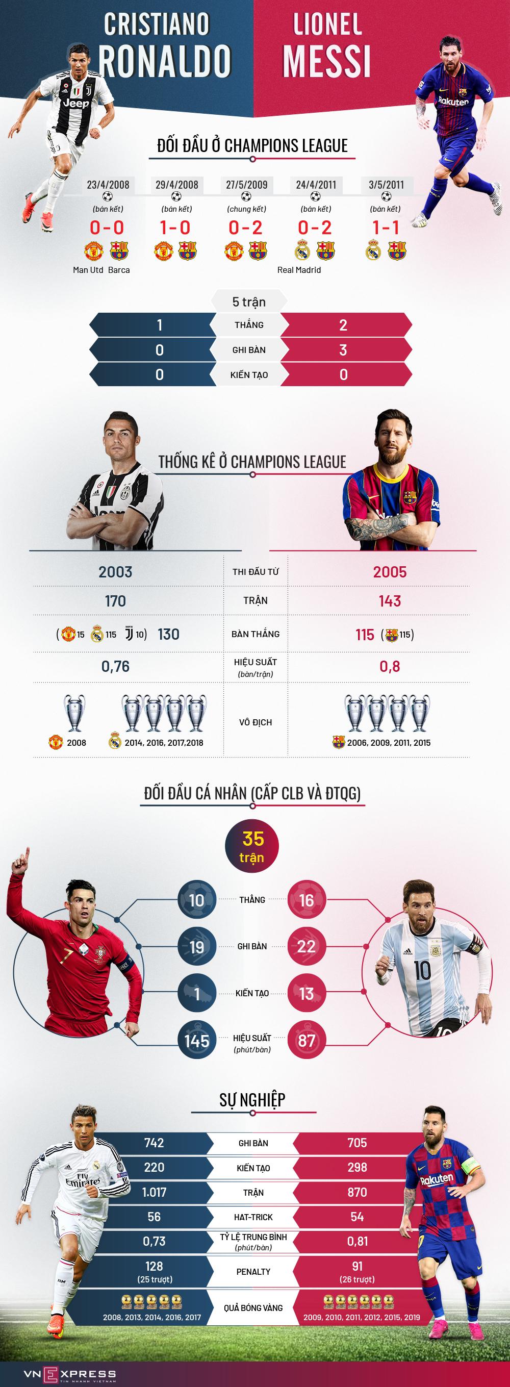 Tương quan Ronaldo - Messi ở Champions League