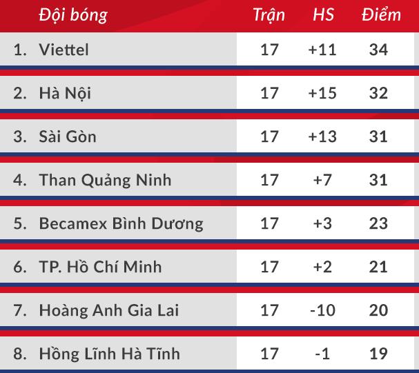 HLV Sài Gòn: Trưởng đoàn bóng đá HAGL nói bậy - 3