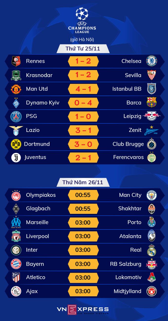 Lịch đấu - kết quả lượt trận thứ tư vòng bảng Champions League. Ảnh: Tạ Lư