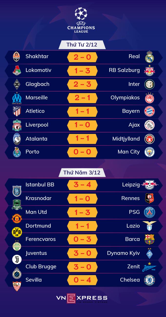 Kết quả lượt trận thứ năm vòng bảng Champions League. Đồ họa: Tạ Lư.