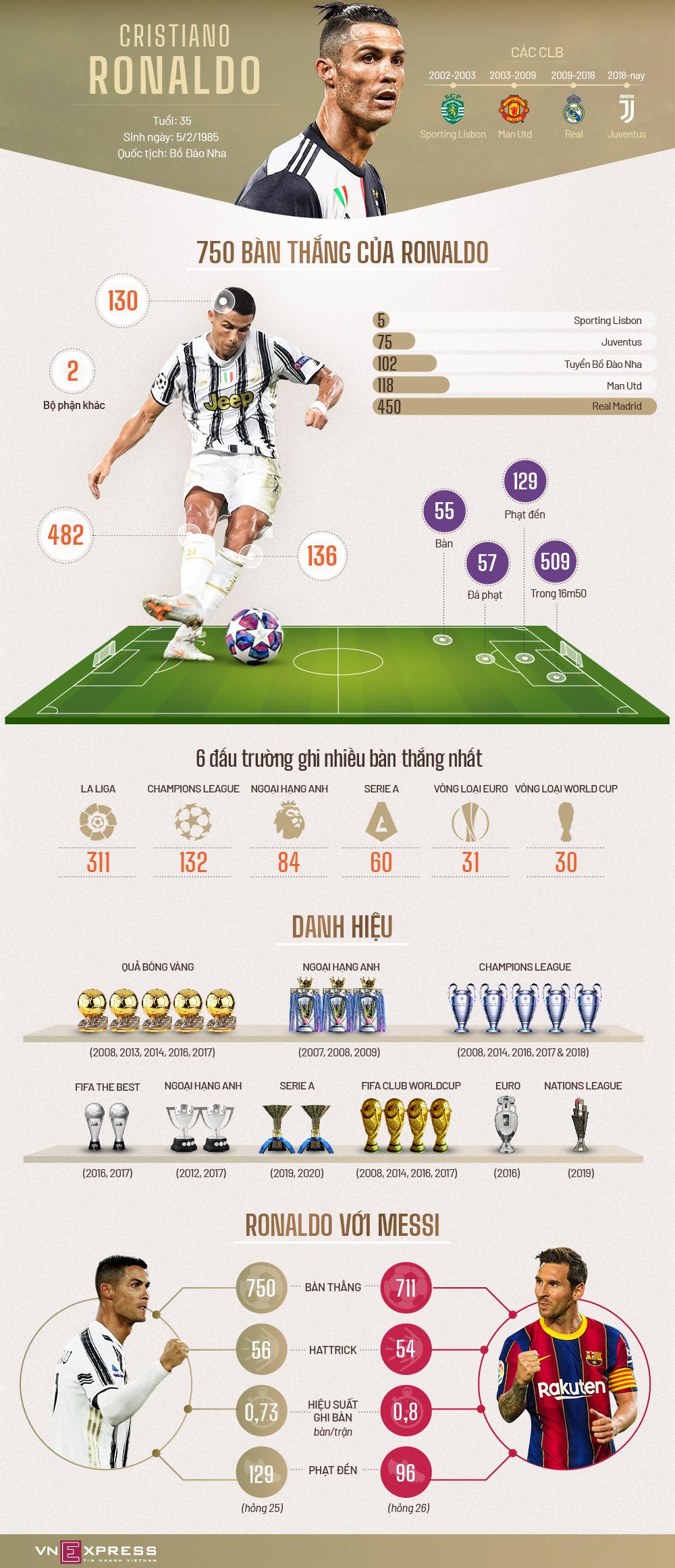 750 bàn của Ronaldo được ghi như thế nào?