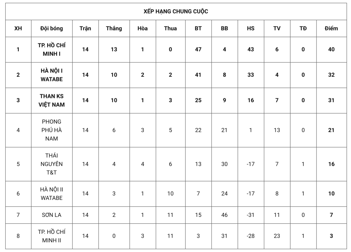 Nữ TP HCM lần thứ chín nâng Cup vô địch quốc gia