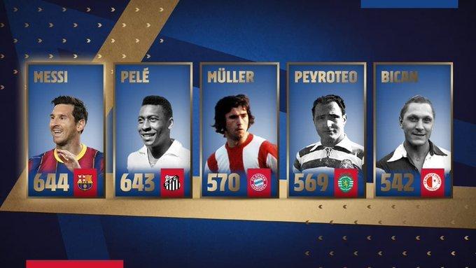 Top 5 cầu thủ ghi nhiều bàn nhất cho một CLB. Ảnh: FCB