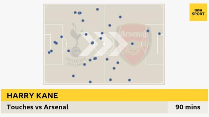 32 lần chạm bóng của Kane trong trận gặp Arsenal. Bên trái là phần sân của Tottenham.