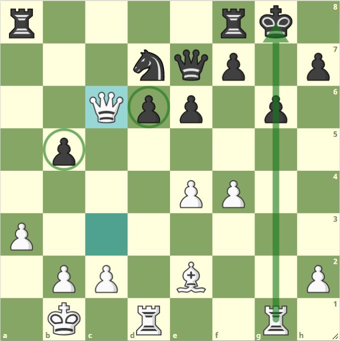 Thế cờ sau 20.Qxc6. Hai bên tương đồng quân số, nhưng Đen lộ nhiều điểm yếu như tốt b5 và d6 không được bảo vệ, hay cột g yếu.