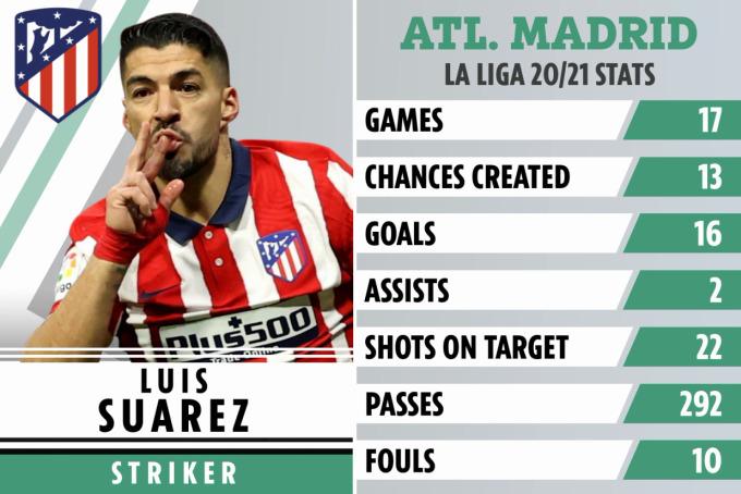 Thống kê về Suarez ở La Liga mùa này.
