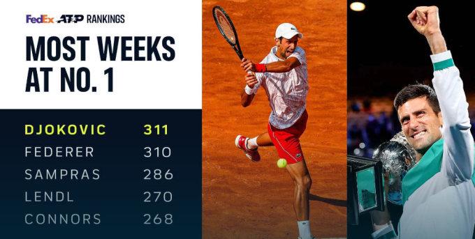 Djokovic vượt qua các đàn anh huyền thoại, để lập kỷ lục về số tuần đứng số một thế giới. Ảnh: ATP.