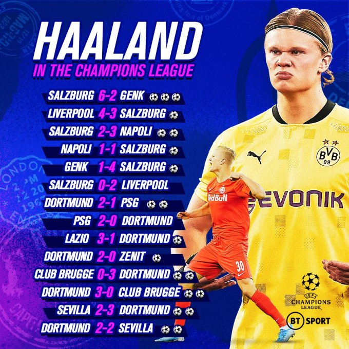 14 trận của Haaland ở Champions League. Ảnh: BT Sport
