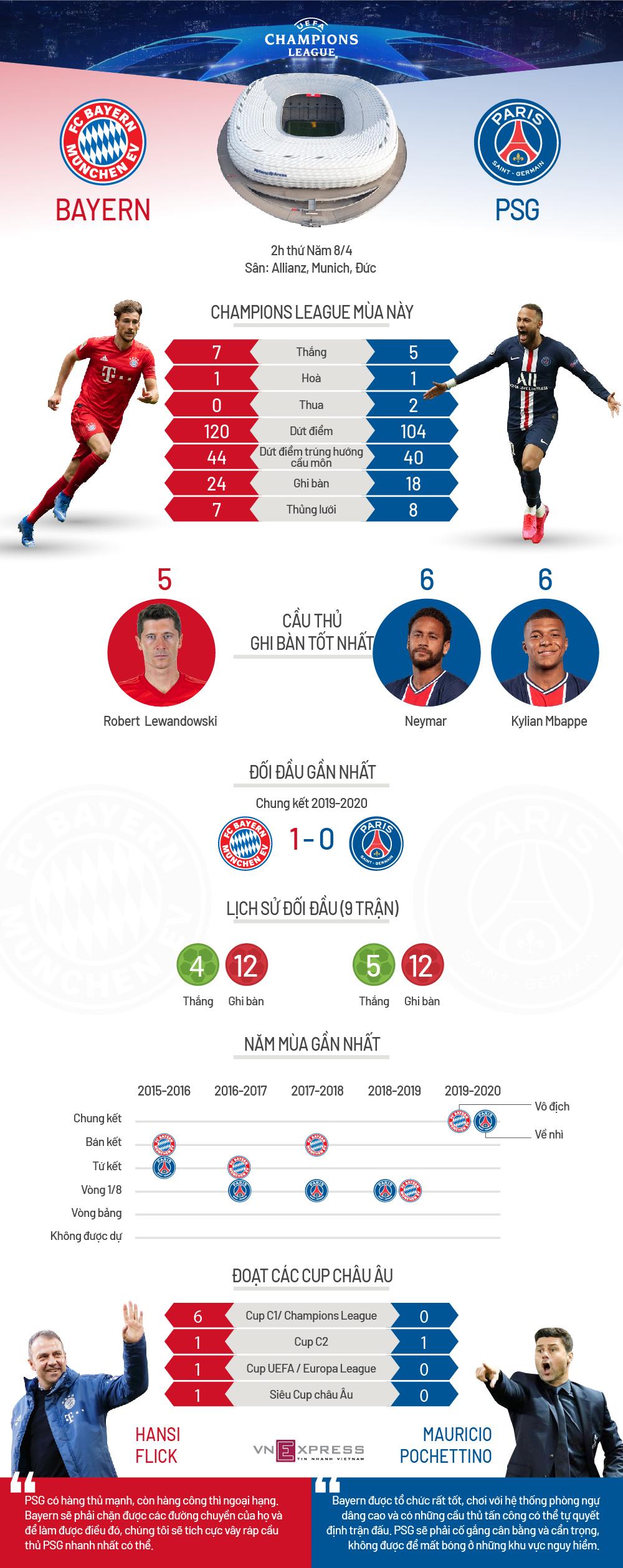 Bayern - PSG: Bại binh phục hận