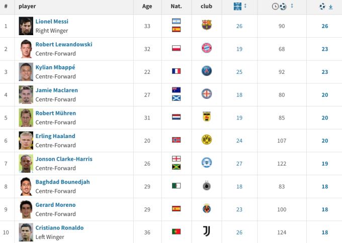 Thống kê của Transfersmarkt tính mọi trận đấu chính thức cấp CLB từ đầu năm 2021.