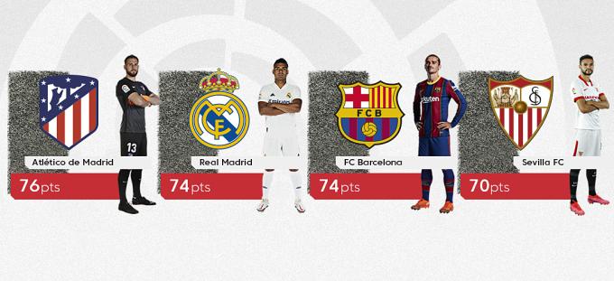 Khoảng cách ngắn ngủi về điểm số khiến La Liga trở nên nóng bỏng hơn hết trước bốn vòng cuối.