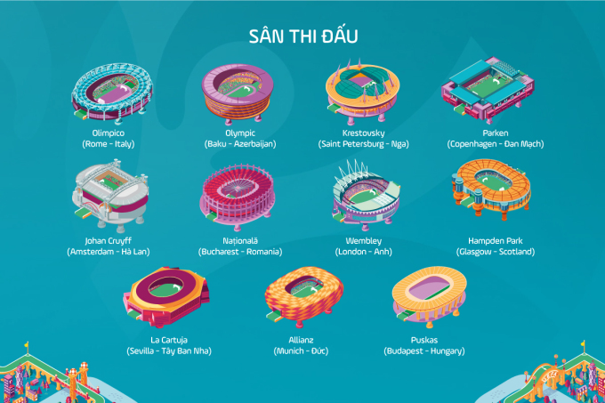 11 sân vận động đăng cai các trận đấu tại Euro 2021.