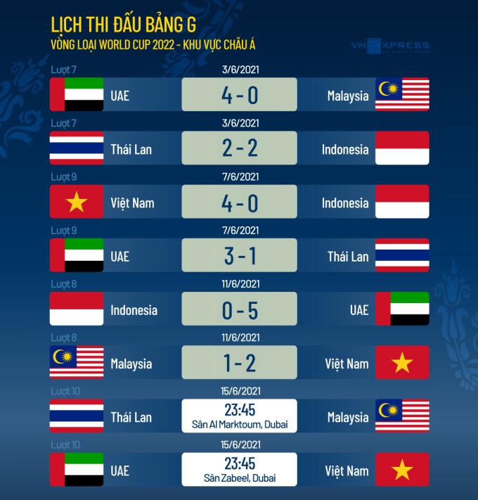 Việt Nam đến gần vòng loại cuối cùng World Cup - page 2 - 4